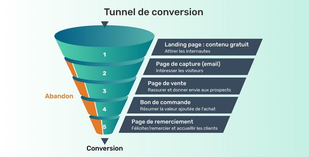 Tunnels de vente